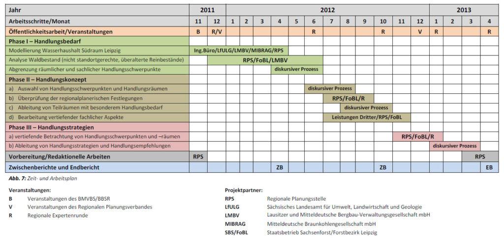 Tabellarische Übersicht über die Projektphasen im Zeitraum von 2011 bis 2013