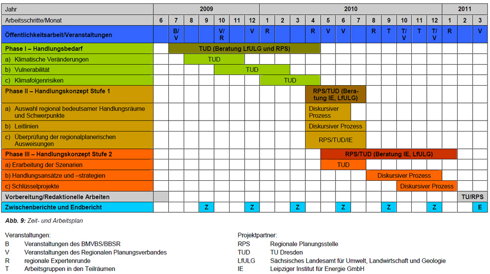 Projektphasen / Zeit und Arbeitsplan für die Projektlaufzeit 2009 - 2011